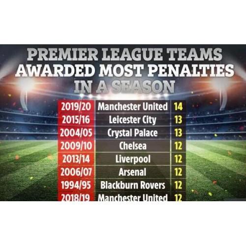 Manchester United nastavil nový rekord pro pokuty Premier League